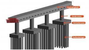 3D weergave van de onderbouw van de brug.