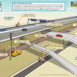 IXAS - WEB Project verbreding A9 Diemen-Holendrecht 4fasen illustraties Stap 1