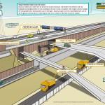 IXAS - WEB Project verbreding A9 Diemen-Holendrecht 4fasen illustraties Stap 2