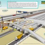 IXAS - WEB Project verbreding A9 Diemen-Holendrecht 4fasen illustraties Stap 3