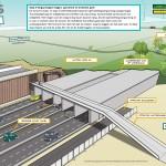 IXAS - WEB Project verbreding A9 Diemen-Holendrecht 4fasen illustraties Stap 4
