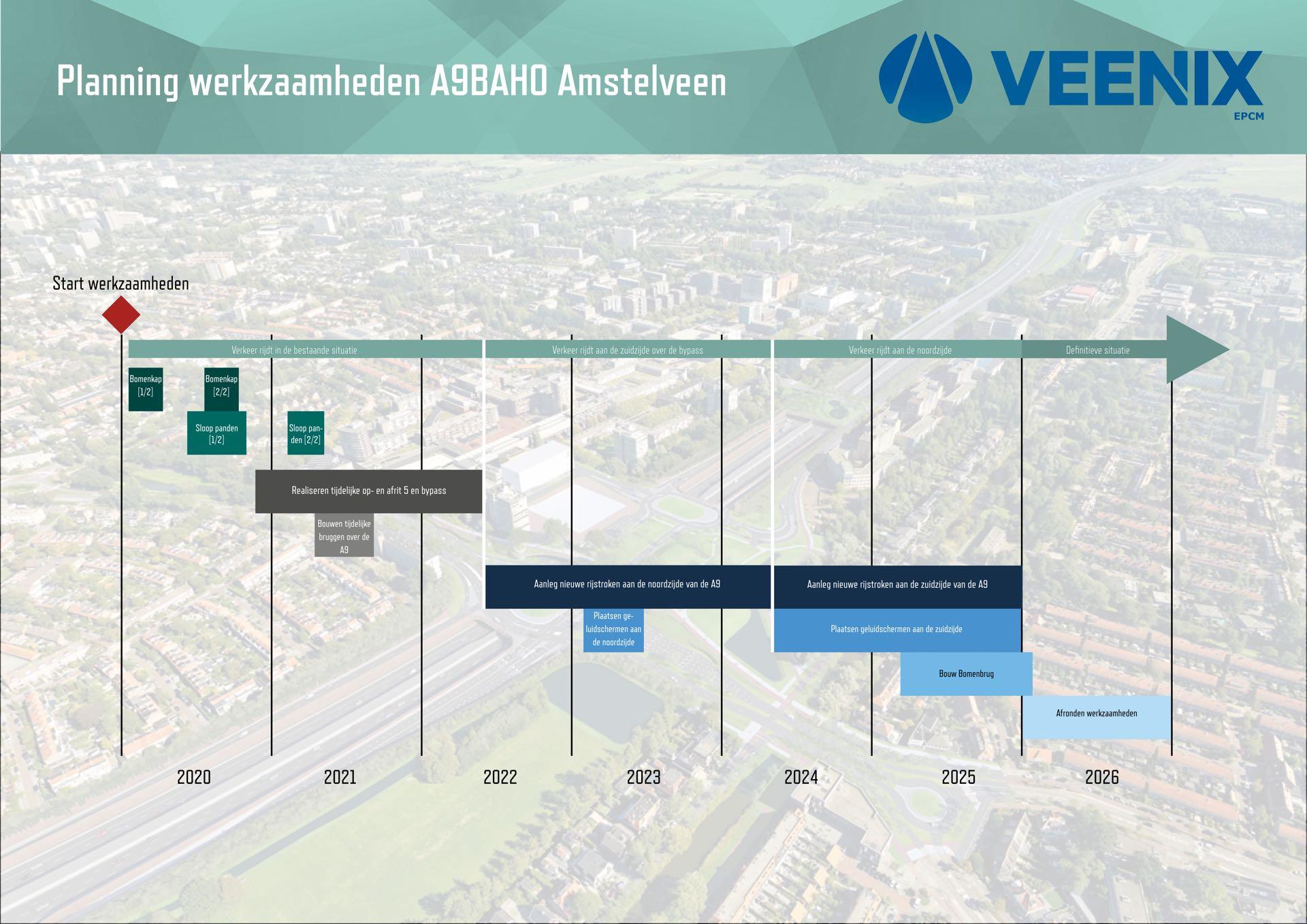 De planing van de werkzaamheden van de A9 in Amstelveen