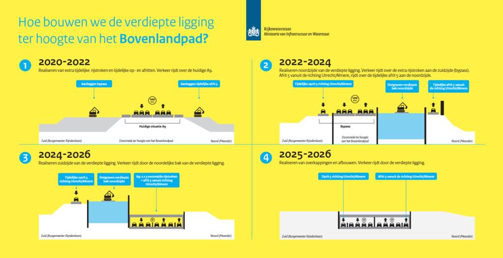 Stappen bouwen verdiepte ligging Bovenlandpad, hieronder omschreven